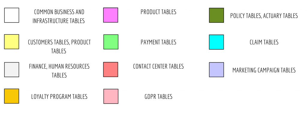 Insurance DWH - Colour coding of Tables and Subject areas