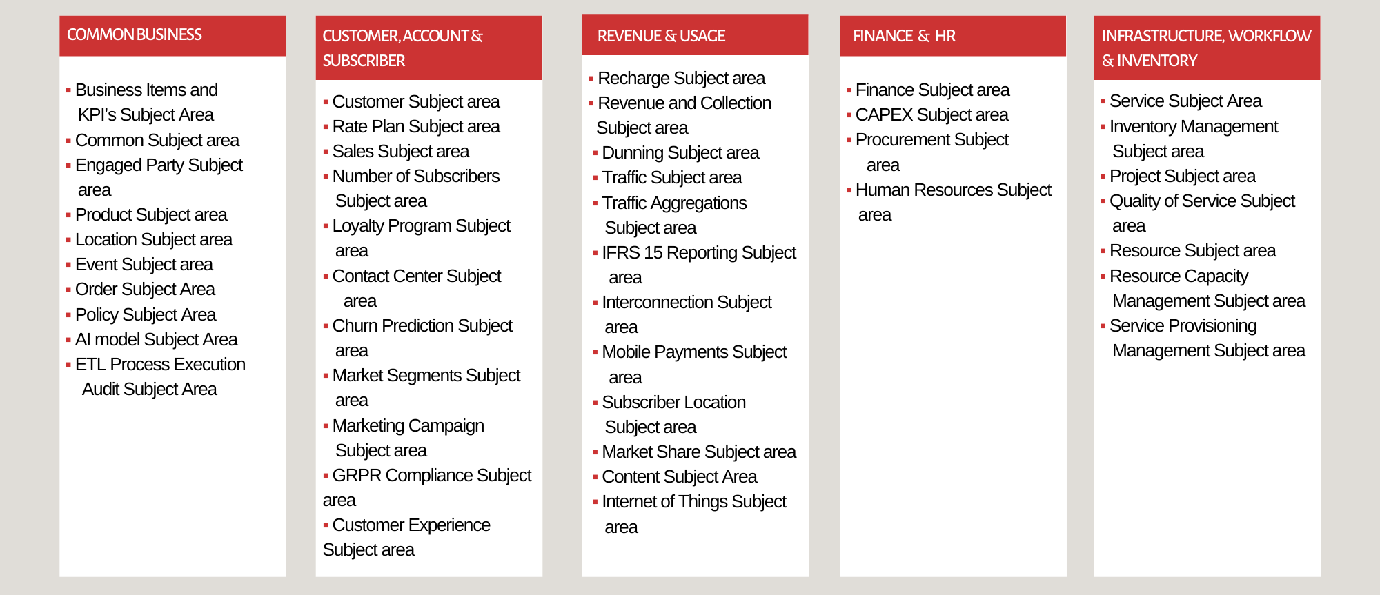 DWH telco Subject Areas