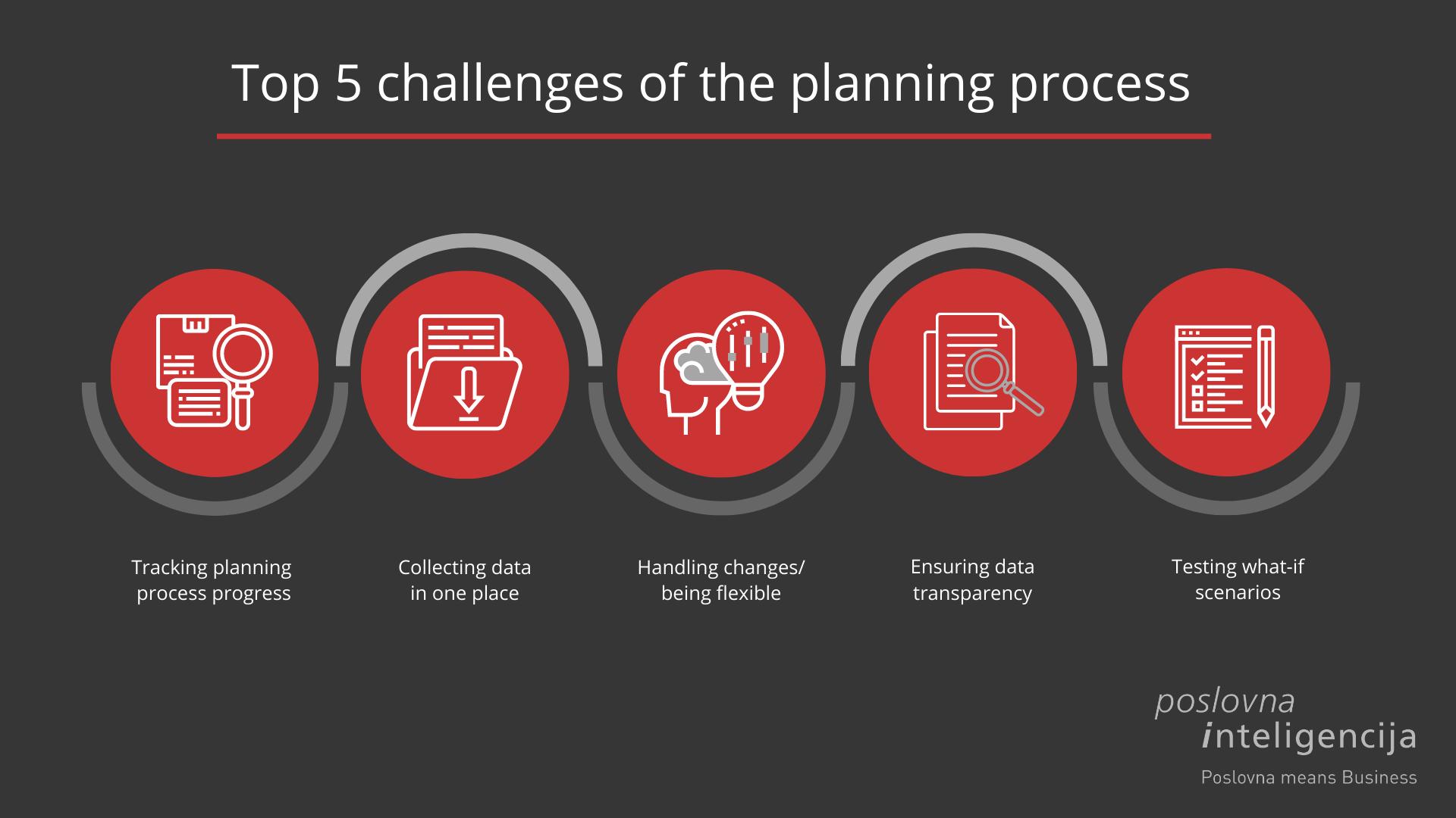 Planning process - Poslovna inteligencija